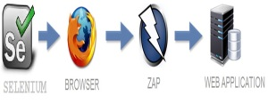 ZAP-Integration